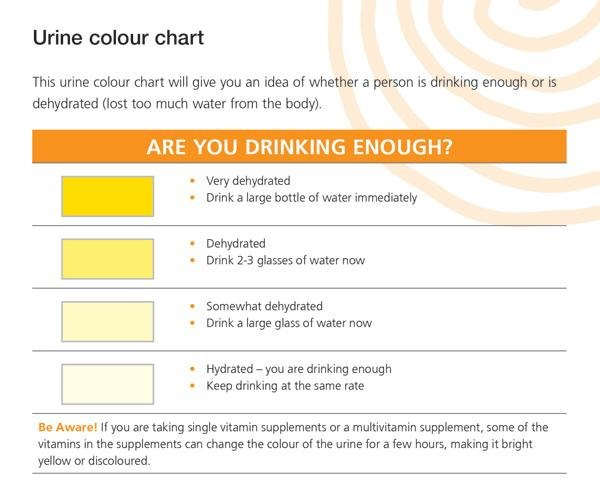 Urine color chart to assess hydration
